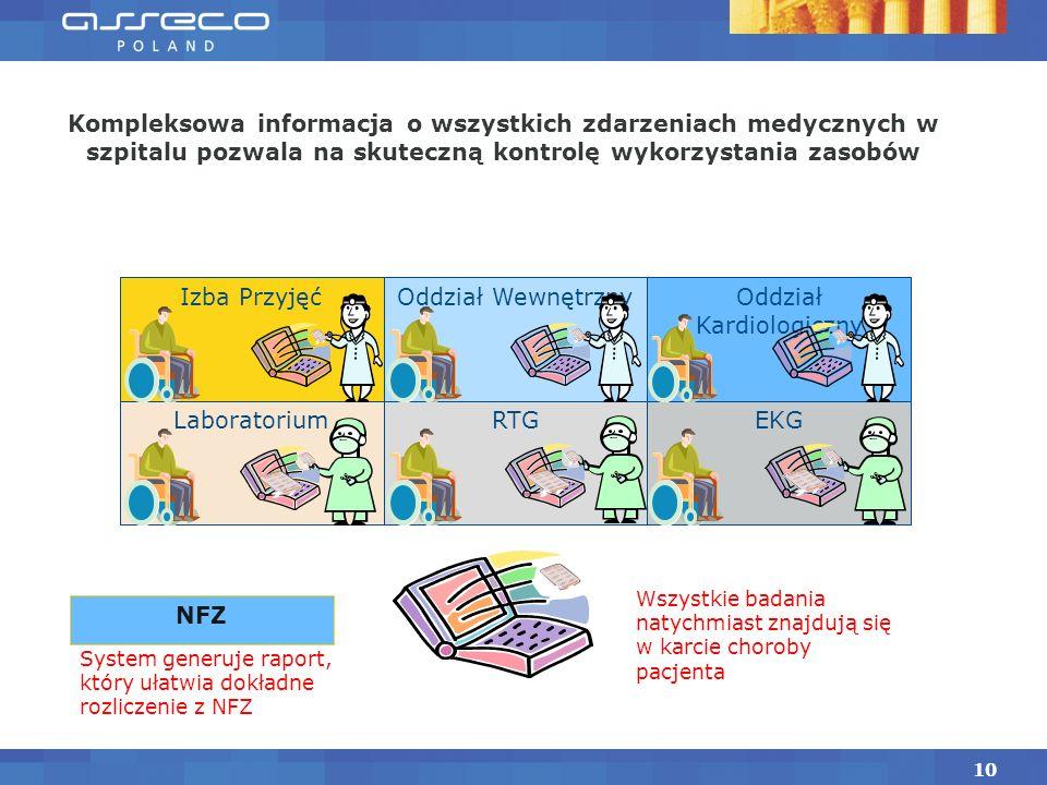 NFZ RTGEKG Izba PrzyjęćOddział Kardiologiczny Oddział Wewnętrzny Kompleksowa informacja o wszystkich zdarzeniach medycznych w szpitalu pozwala na skut
