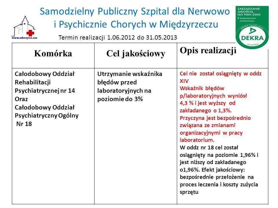 Samodzielny Publiczny Szpital dla Nerwowo i Psychicznie Chorych w Międzyrzeczu KomórkaCel jakościowy Opis realizacji Całodobowy Oddział Rehabilitacji Psychiatrycznej nr 14 Oraz Całodobowy Oddział Psychiatryczny Ogólny Nr 18 Utrzymanie wskaźnika błędów przed laboratoryjnych na poziomie do 3% Cel nie został osiągnięty w oddz XIV Wskaźnik błędów p/laboratoryjnych wyniósł 4,3 % i jest wyższy od zakładanego o 1,3%.
