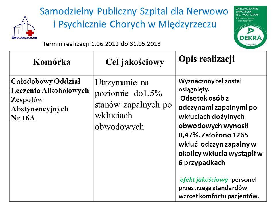 Samodzielny Publiczny Szpital dla Nerwowo i Psychicznie Chorych w Międzyrzeczu KomórkaCel jakościowy Opis realizacji Całodobowy Oddział Leczenia Alkoh