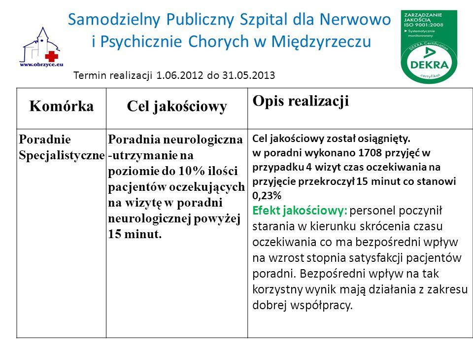 Samodzielny Publiczny Szpital dla Nerwowo i Psychicznie Chorych w Międzyrzeczu KomórkaCel jakościowy Opis realizacji Poradnie Specjalistyczne Poradnia