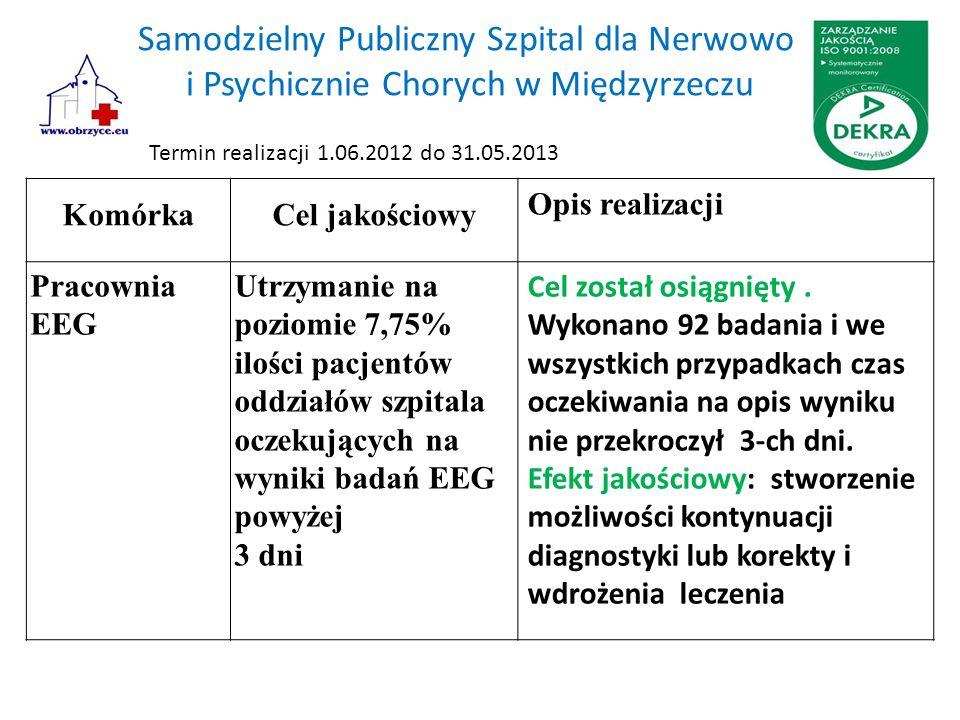 Samodzielny Publiczny Szpital dla Nerwowo i Psychicznie Chorych w Międzyrzeczu KomórkaCel jakościowy Opis realizacji Pracownia EEG Utrzymanie na poziomie 7,75% ilości pacjentów oddziałów szpitala oczekujących na wyniki badań EEG powyżej 3 dni Cel został osiągnięty.