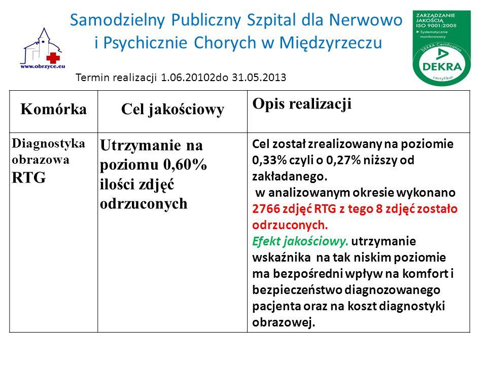 Samodzielny Publiczny Szpital dla Nerwowo i Psychicznie Chorych w Międzyrzeczu KomórkaCel jakościowy Opis realizacji Diagnostyka obrazowa RTG Utrzymanie na poziomu 0,60% ilości zdjęć odrzuconych Cel został zrealizowany na poziomie 0,33% czyli o 0,27% niższy od zakładanego.