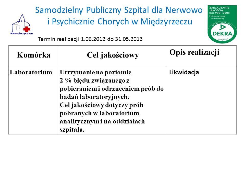 Samodzielny Publiczny Szpital dla Nerwowo i Psychicznie Chorych w Międzyrzeczu KomórkaCel jakościowy Opis realizacji LaboratoriumUtrzymanie na poziomie 2 % błędu związanego z pobieraniem i odrzuceniem prób do badań laboratoryjnych.