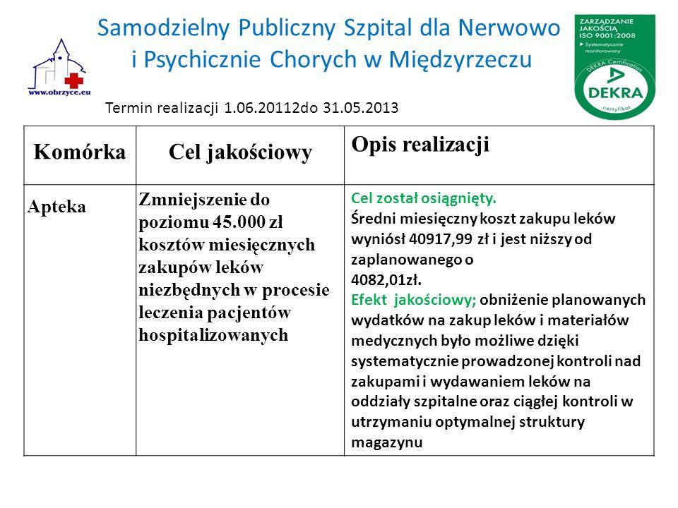 Samodzielny Publiczny Szpital dla Nerwowo i Psychicznie Chorych w Międzyrzeczu KomórkaCel jakościowy Opis realizacji Apteka Zmniejszenie do poziomu 45.000 zł kosztów miesięcznych zakupów leków niezbędnych w procesie leczenia pacjentów hospitalizowanych Cel został osiągnięty.