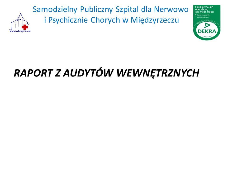 Samodzielny Publiczny Szpital dla Nerwowo i Psychicznie Chorych w Międzyrzeczu RAPORT Z AUDYTÓW WEWNĘTRZNYCH
