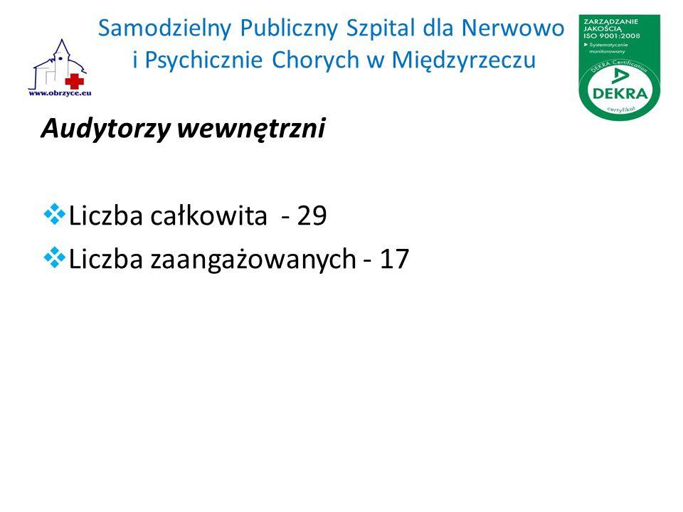 Samodzielny Publiczny Szpital dla Nerwowo i Psychicznie Chorych w Międzyrzeczu Audytorzy wewnętrzni  Liczba całkowita - 29  Liczba zaangażowanych - 17