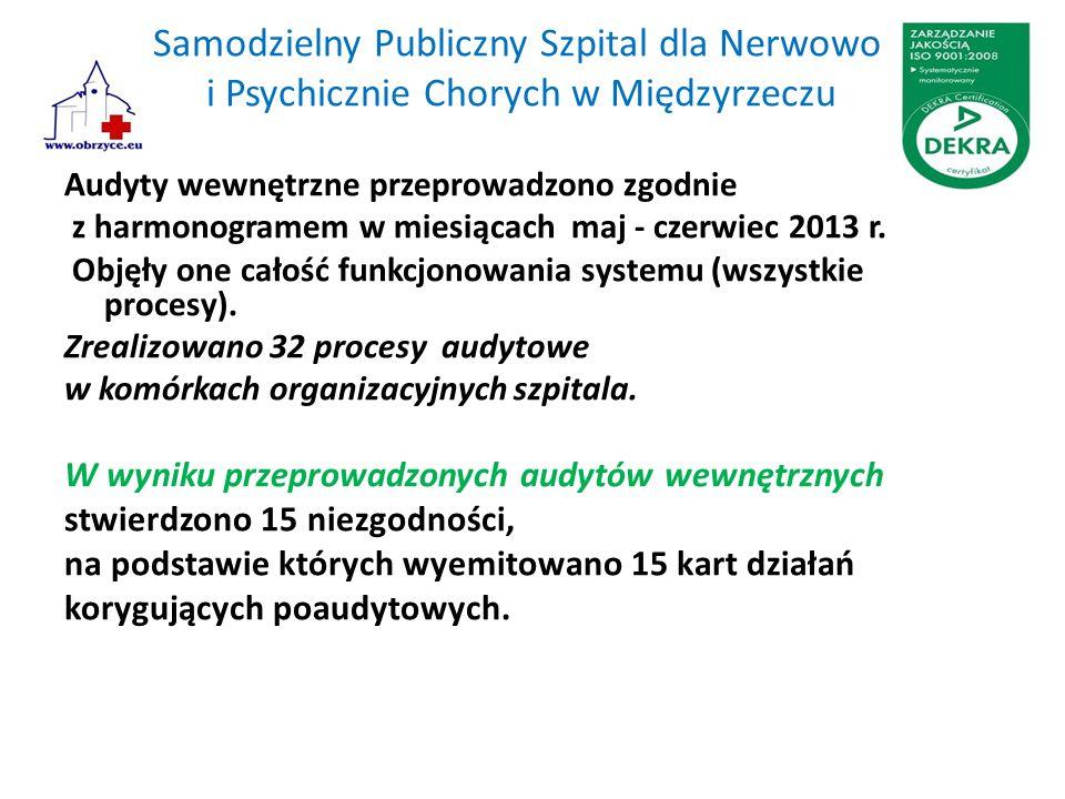 Samodzielny Publiczny Szpital dla Nerwowo i Psychicznie Chorych w Międzyrzeczu Audyty wewnętrzne przeprowadzono zgodnie z harmonogramem w miesiącach maj - czerwiec 2013 r.