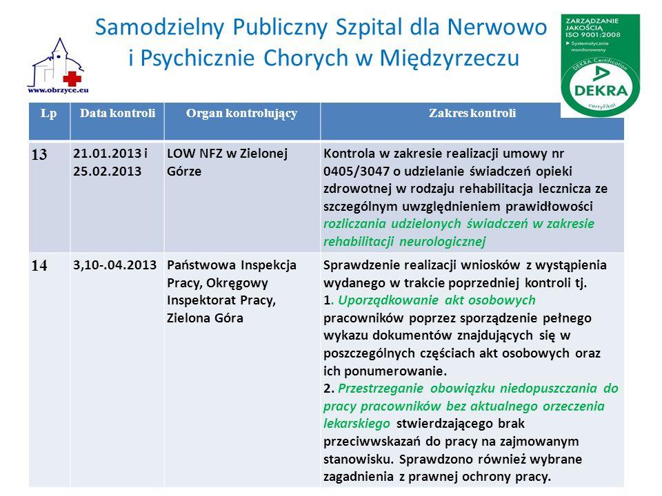 Samodzielny Publiczny Szpital dla Nerwowo i Psychicznie Chorych w Międzyrzeczu LpData kontroliOrgan kontrolującyZakres kontroli 13 21.01.2013 i 25.02.2013 LOW NFZ w Zielonej Górze Kontrola w zakresie realizacji umowy nr 0405/3047 o udzielanie świadczeń opieki zdrowotnej w rodzaju rehabilitacja lecznicza ze szczególnym uwzględnieniem prawidłowości rozliczania udzielonych świadczeń w zakresie rehabilitacji neurologicznej 14 3,10-.04.2013Państwowa Inspekcja Pracy, Okręgowy Inspektorat Pracy, Zielona Góra Sprawdzenie realizacji wniosków z wystąpienia wydanego w trakcie poprzedniej kontroli tj.