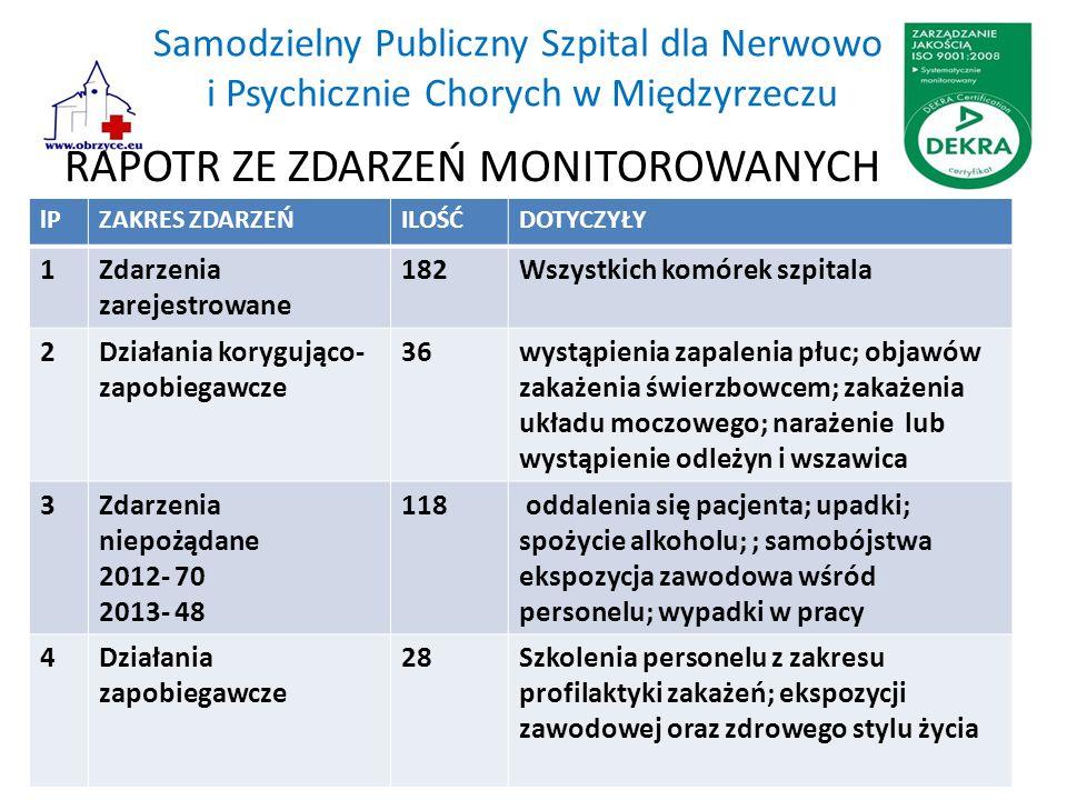 Samodzielny Publiczny Szpital dla Nerwowo i Psychicznie Chorych w Międzyrzeczu RAPOTR ZE ZDARZEŃ MONITOROWANYCH lPZAKRES ZDARZEŃILOŚĆDOTYCZYŁY 1Zdarze