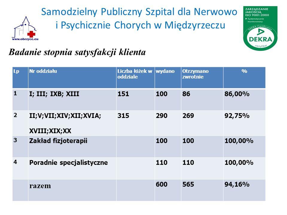 Samodzielny Publiczny Szpital dla Nerwowo i Psychicznie Chorych w Międzyrzeczu Badanie stopnia satysfakcji klienta LpNr oddziałuLiczba łóżek w oddzial