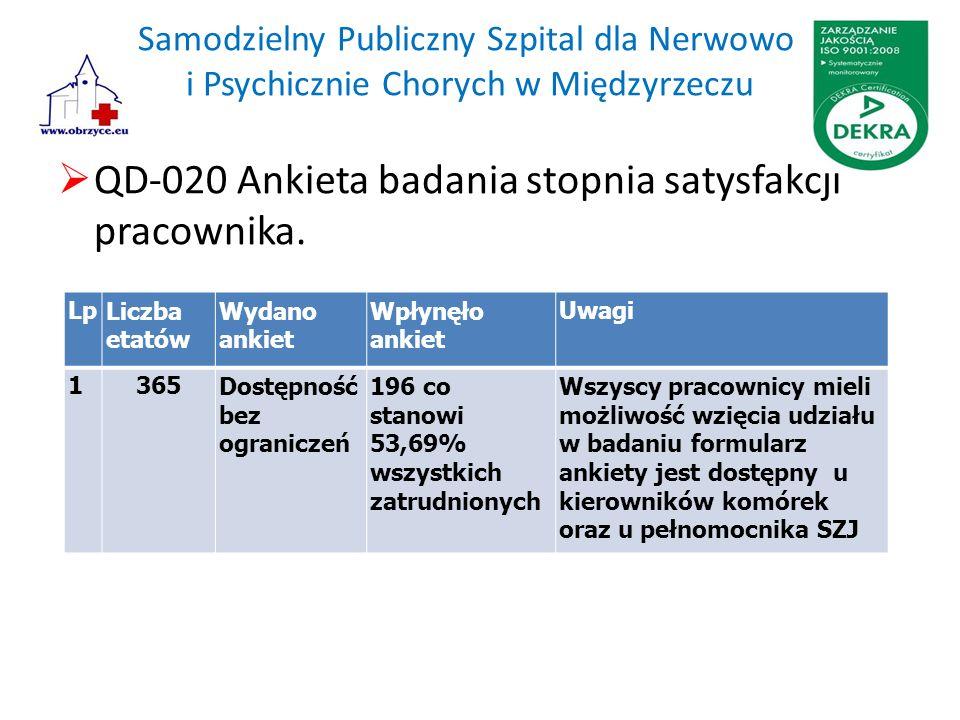 Samodzielny Publiczny Szpital dla Nerwowo i Psychicznie Chorych w Międzyrzeczu  QD-020 Ankieta badania stopnia satysfakcji pracownika. LpLiczba etató