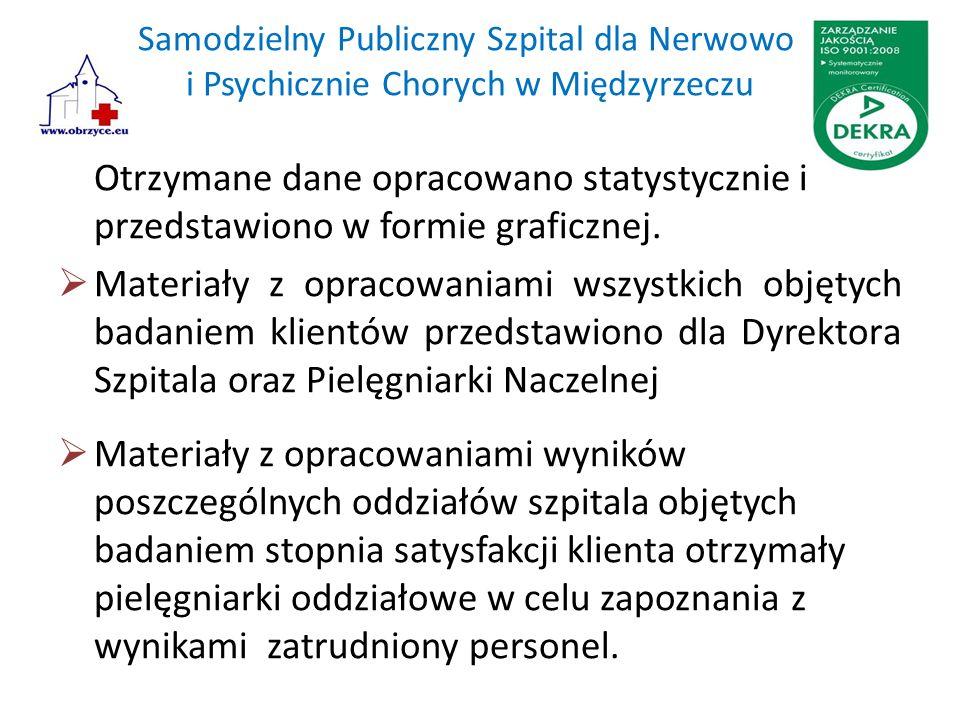 Samodzielny Publiczny Szpital dla Nerwowo i Psychicznie Chorych w Międzyrzeczu Otrzymane dane opracowano statystycznie i przedstawiono w formie graficznej.