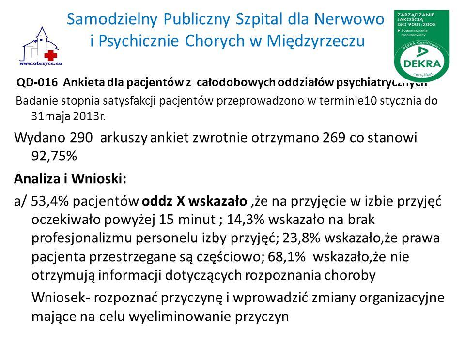 Samodzielny Publiczny Szpital dla Nerwowo i Psychicznie Chorych w Międzyrzeczu QD-016 Ankieta dla pacjentów z całodobowych oddziałów psychiatrycznych Badanie stopnia satysfakcji pacjentów przeprowadzono w terminie10 stycznia do 31maja 2013r.