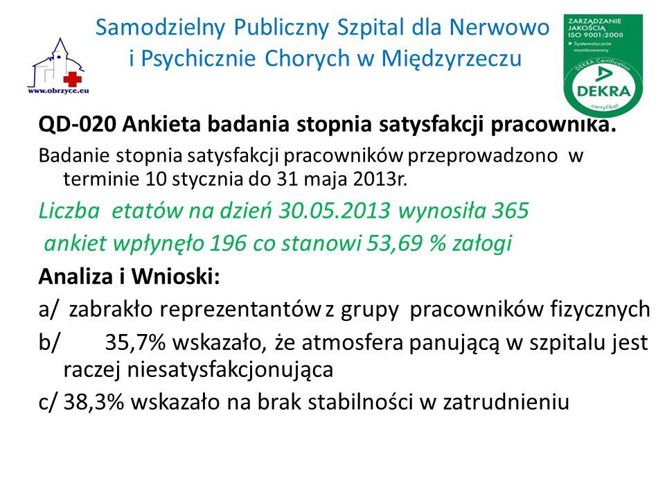 Samodzielny Publiczny Szpital dla Nerwowo i Psychicznie Chorych w Międzyrzeczu QD-020 Ankieta badania stopnia satysfakcji pracownika. Badanie stopnia