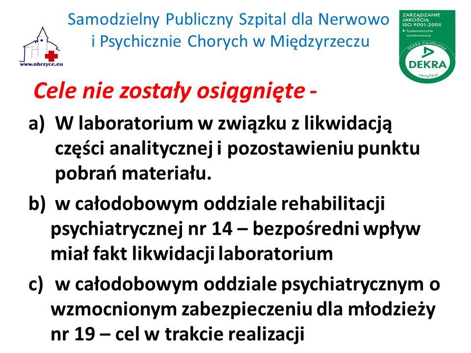 Samodzielny Publiczny Szpital dla Nerwowo i Psychicznie Chorych w Międzyrzeczu Cele nie zostały osiągnięte - a)W laboratorium w związku z likwidacją części analitycznej i pozostawieniu punktu pobrań materiału.