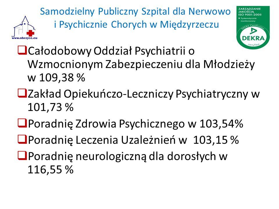 Samodzielny Publiczny Szpital dla Nerwowo i Psychicznie Chorych w Międzyrzeczu  Całodobowy Oddział Psychiatrii o Wzmocnionym Zabezpieczeniu dla Młodzieży w 109,38 %  Zakład Opiekuńczo-Leczniczy Psychiatryczny w 101,73 %  Poradnię Zdrowia Psychicznego w 103,54%  Poradnię Leczenia Uzależnień w 103,15 %  Poradnię neurologiczną dla dorosłych w 116,55 %