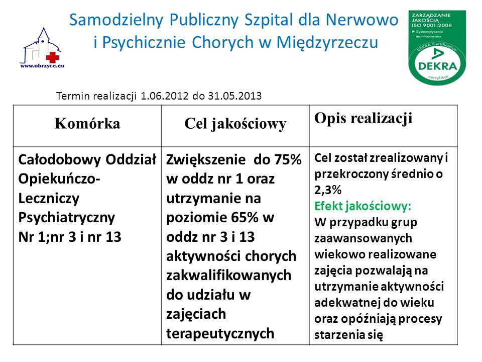 Samodzielny Publiczny Szpital dla Nerwowo i Psychicznie Chorych w Międzyrzeczu KomórkaCel jakościowy Opis realizacji Całodobowy Oddział Opiekuńczo- Leczniczy Psychiatryczny Nr 1;nr 3 i nr 13 Zwiększenie do 75% w oddz nr 1 oraz utrzymanie na poziomie 65% w oddz nr 3 i 13 aktywności chorych zakwalifikowanych do udziału w zajęciach terapeutycznych Cel został zrealizowany i przekroczony średnio o 2,3% Efekt jakościowy: W przypadku grup zaawansowanych wiekowo realizowane zajęcia pozwalają na utrzymanie aktywności adekwatnej do wieku oraz opóźniają procesy starzenia się Termin realizacji 1.06.2012 do 31.05.2013