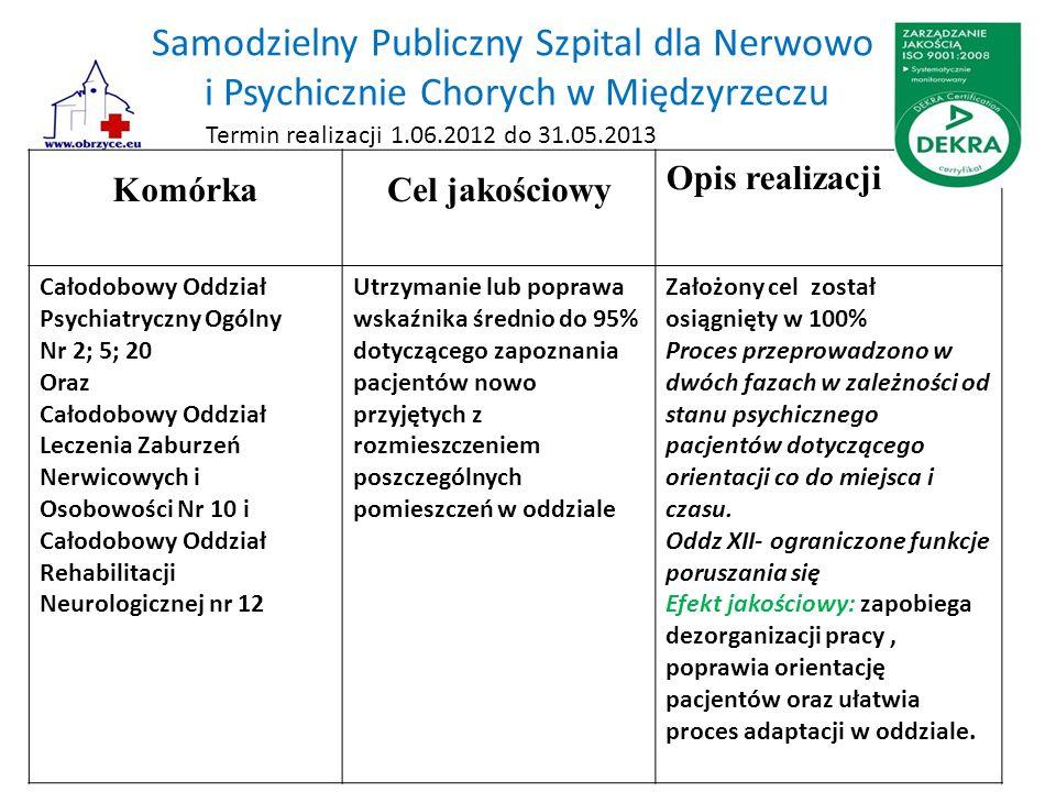 Samodzielny Publiczny Szpital dla Nerwowo i Psychicznie Chorych w Międzyrzeczu KomórkaCel jakościowy Opis realizacji Całodobowy Oddział Psychiatryczny
