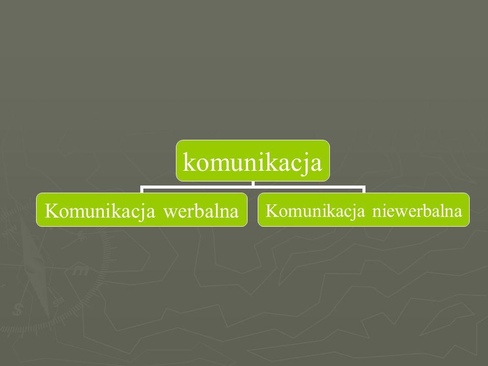komunikacja Komunikacja werbalna Komunikacja niewerbalna
