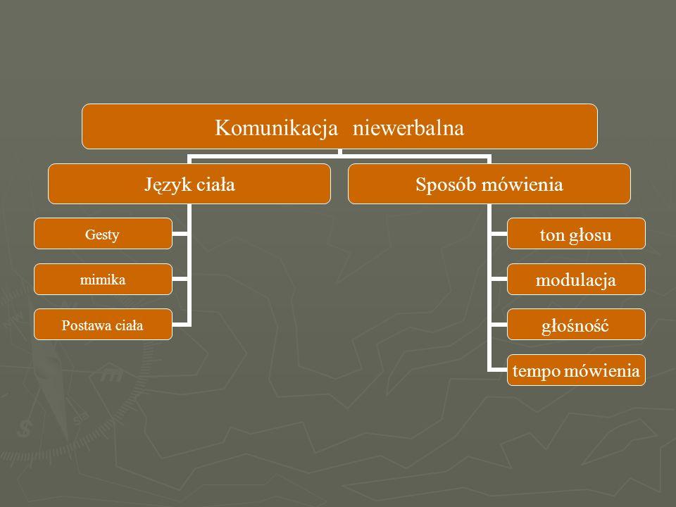Język ciała Gesty mimika Postawa ciała Sposób mówienia ton głosu modulacja głośność tempo mówienia