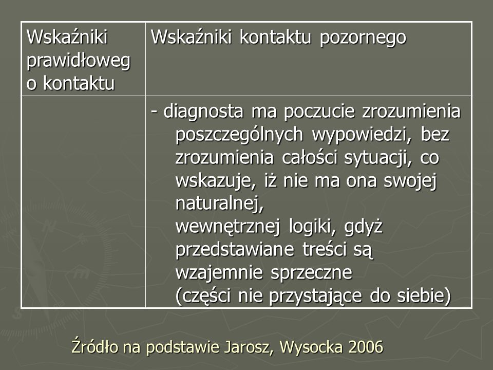 Wskaźniki prawidłoweg o kontaktu Wskaźniki kontaktu pozornego - diagnosta ma poczucie zrozumienia poszczególnych wypowiedzi, bez zrozumienia całości sytuacji, co wskazuje, iż nie ma ona swojej naturalnej, wewnętrznej logiki, gdyż przedstawiane treści są wzajemnie sprzeczne (części nie przystające do siebie) Źródło na podstawie Jarosz, Wysocka 2006