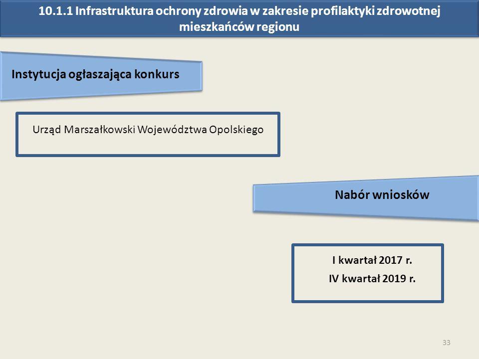 33 Instytucja ogłaszająca konkurs Nabór wniosków Urząd Marszałkowski Województwa Opolskiego I kwartał 2017 r.