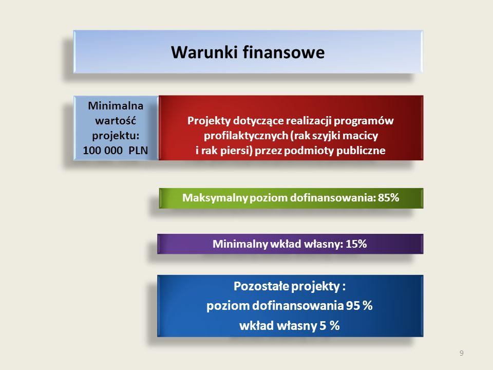 9 Warunki finansowe Minimalna wartość projektu: 100 000 PLN Minimalna wartość projektu: 100 000 PLN Projekty dotyczące realizacji programów profilaktycznych (rak szyjki macicy i rak piersi) przez podmioty publiczne Projekty dotyczące realizacji programów profilaktycznych (rak szyjki macicy i rak piersi) przez podmioty publiczne Maksymalny poziom dofinansowania: 85% Minimalny wkład własny: 15% Pozostałe projekty : poziom dofinansowania 95 % wkład własny 5 % Pozostałe projekty : poziom dofinansowania 95 % wkład własny 5 %