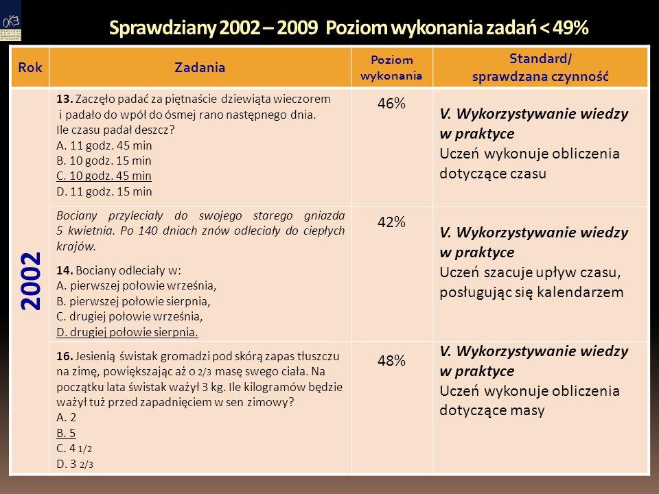 Sprawdziany 2002 – 2009 Poziom wykonania zadań < 49% RokZadania Poziom wykonania Standard/ sprawdzana czynność 2002 13.