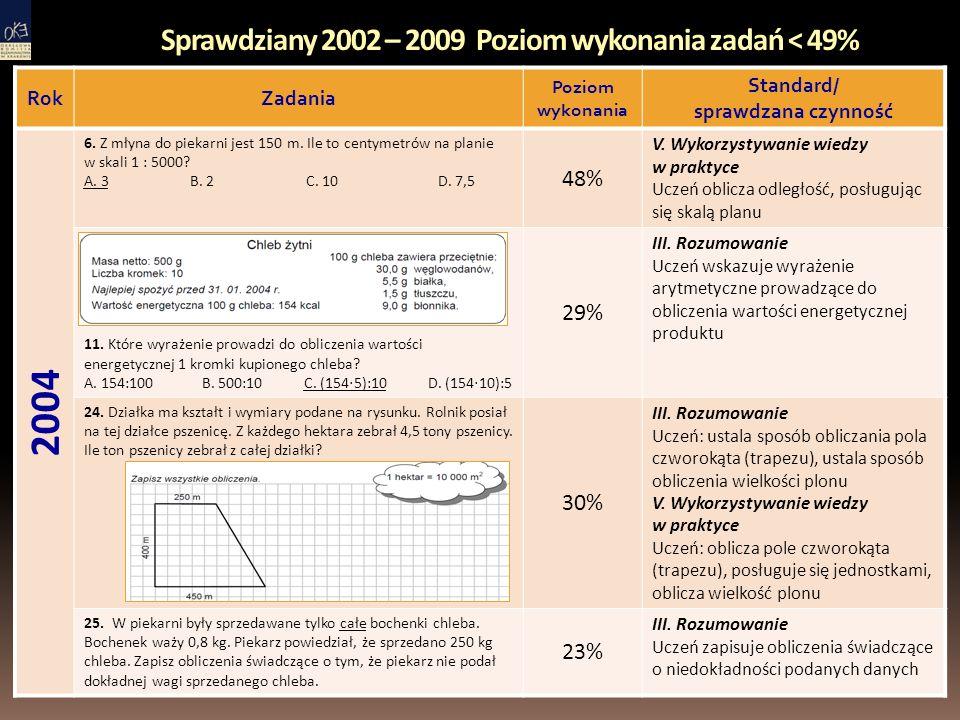 Sprawdziany 2002 – 2009 Poziom wykonania zadań < 49% RokZadania Poziom wykonania Standard/ sprawdzana czynność 2004 6.