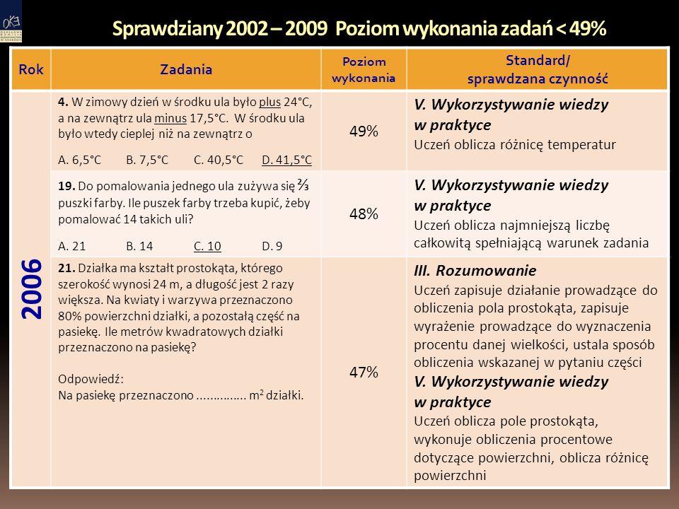 Sprawdziany 2002 – 2009 Poziom wykonania zadań < 49% RokZadania Poziom wykonania Standard/ sprawdzana czynność 2006 4.