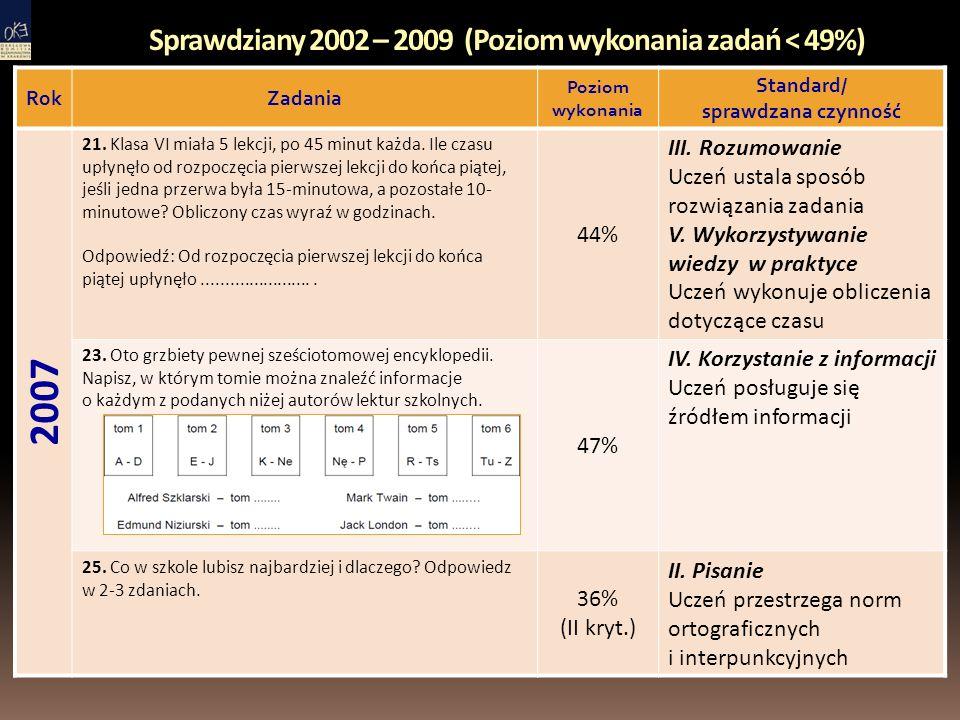 Sprawdziany 2002 – 2009 (Poziom wykonania zadań < 49%) RokZadania Poziom wykonania Standard/ sprawdzana czynność 2007 21.