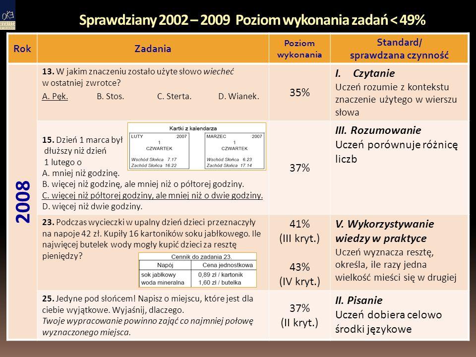 Sprawdziany 2002 – 2009 Poziom wykonania zadań < 49% RokZadania Poziom wykonania Standard/ sprawdzana czynność 2008 13.