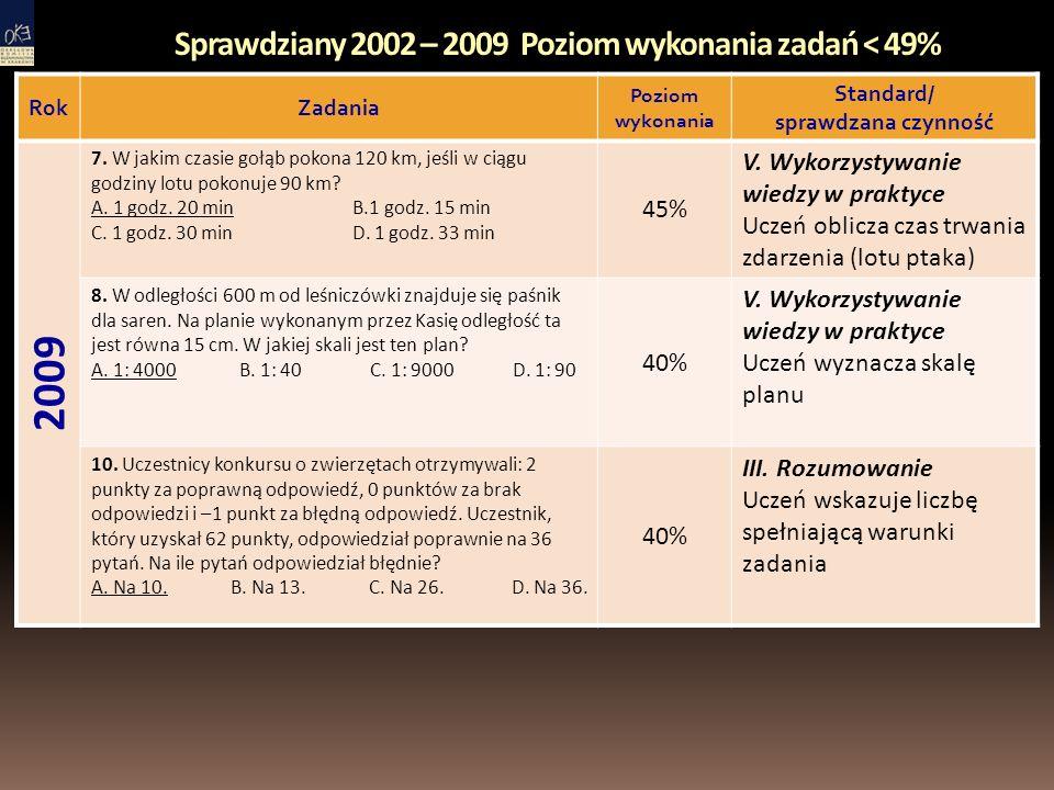 Sprawdziany 2002 – 2009 Poziom wykonania zadań < 49% RokZadania Poziom wykonania Standard/ sprawdzana czynność 2009 7.