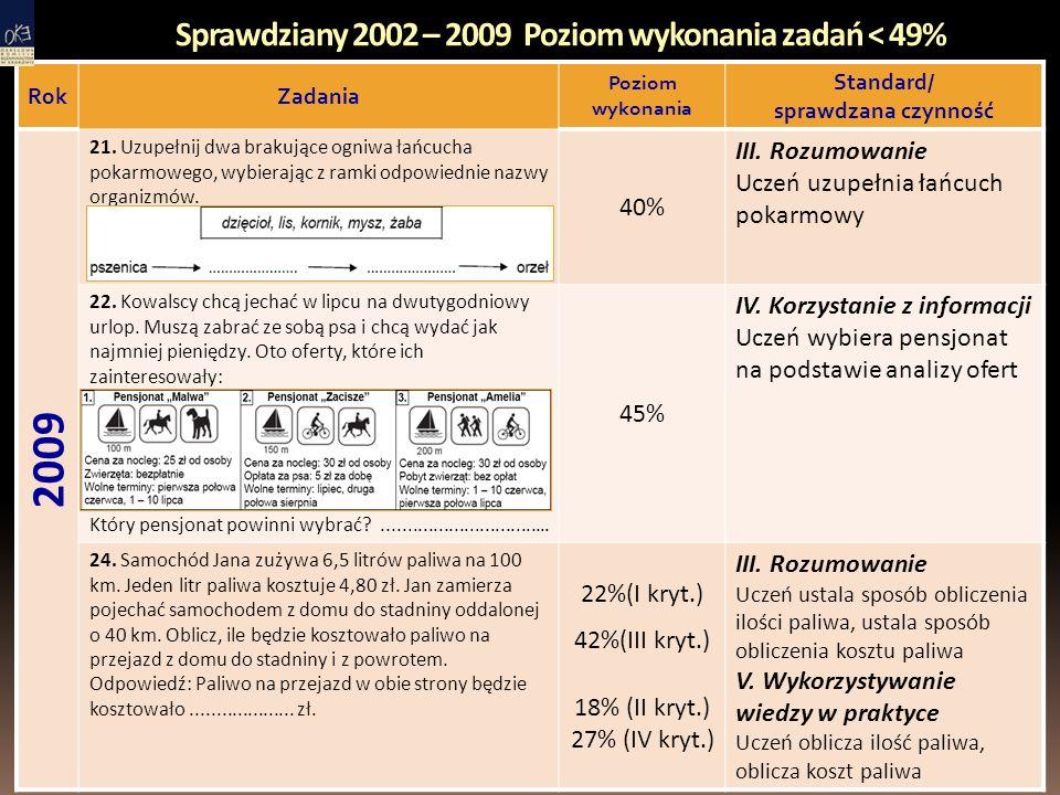 Sprawdziany 2002 – 2009 Poziom wykonania zadań < 49% RokZadania Poziom wykonania Standard/ sprawdzana czynność 2009 21.