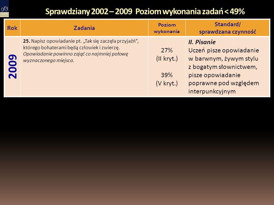 Sprawdziany 2002 – 2009 Poziom wykonania zadań < 49% RokZadania Poziom wykonania Standard/ sprawdzana czynność 2009 25.