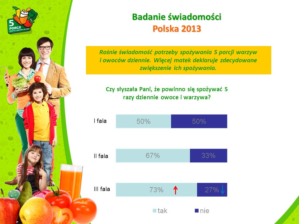 Badanie świadomości Polska 2013 Rośnie świadomość potrzeby spożywania 5 porcji warzyw i owoców dziennie.