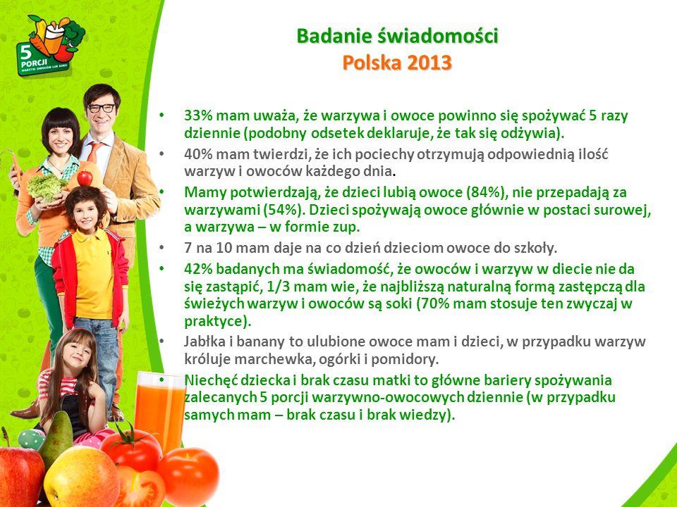 Badanie świadomości Polska 2013 33% mam uważa, że warzywa i owoce powinno się spożywać 5 razy dziennie (podobny odsetek deklaruje, że tak się odżywia).