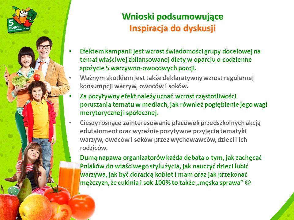 Wnioski podsumowujące Inspiracja do dyskusji Efektem kampanii jest wzrost świadomości grupy docelowej na temat właściwej zbilansowanej diety w oparciu o codzienne spożycie 5 warzywno-owocowych porcji.