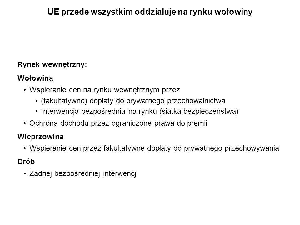 Rynek wewnętrzny: Wołowina Wspieranie cen na rynku wewnętrznym przez (fakultatywne) dopłaty do prywatnego przechowalnictwa Interwencja bezpośrednia na