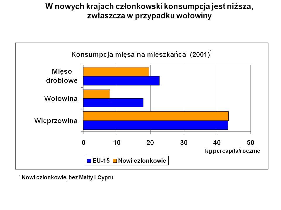 W nowych krajach członkowski konsumpcja jest niższa, zwłaszcza w przypadku wołowiny 1 Nowi członkowie, bez Malty i Cypru