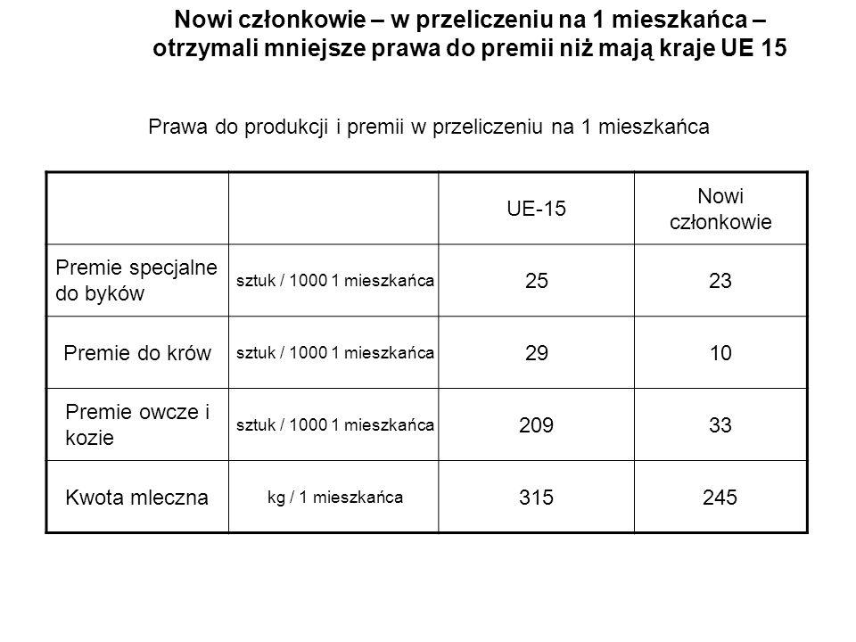 Nowi członkowie – w przeliczeniu na 1 mieszkańca – otrzymali mniejsze prawa do premii niż mają kraje UE 15 UE-15 Nowi członkowie Premie specjalne do b