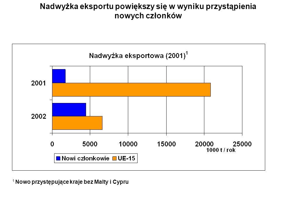 Nadwyżka eksportu powiększy się w wyniku przystąpienia nowych członków 1 Nowo przystępujące kraje bez Malty i Cypru
