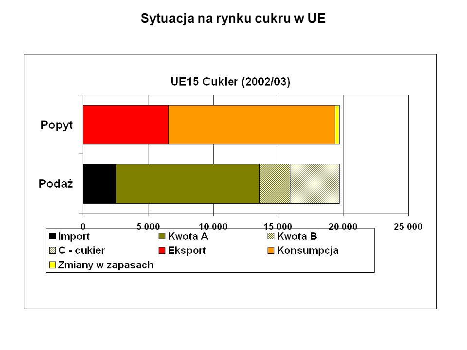 Sytuacja na rynku cukru w UE
