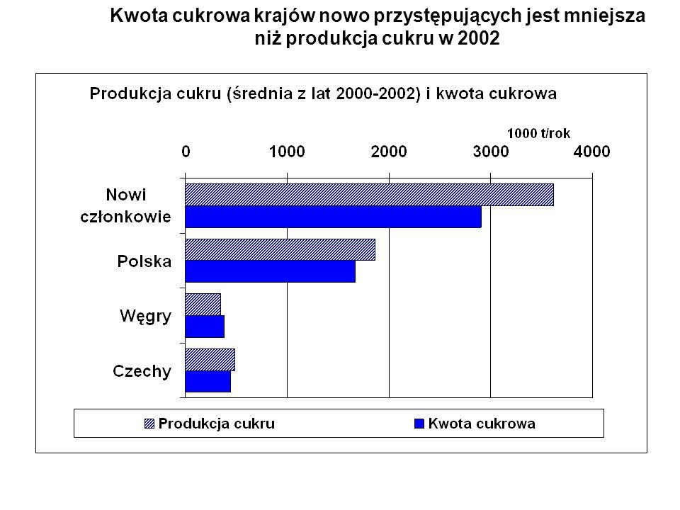 Kwota cukrowa krajów nowo przystępujących jest mniejsza niż produkcja cukru w 2002