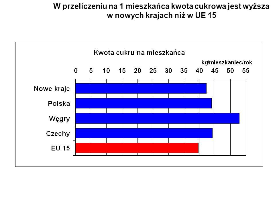 W przeliczeniu na 1 mieszkańca kwota cukrowa jest wyższa w nowych krajach niż w UE 15