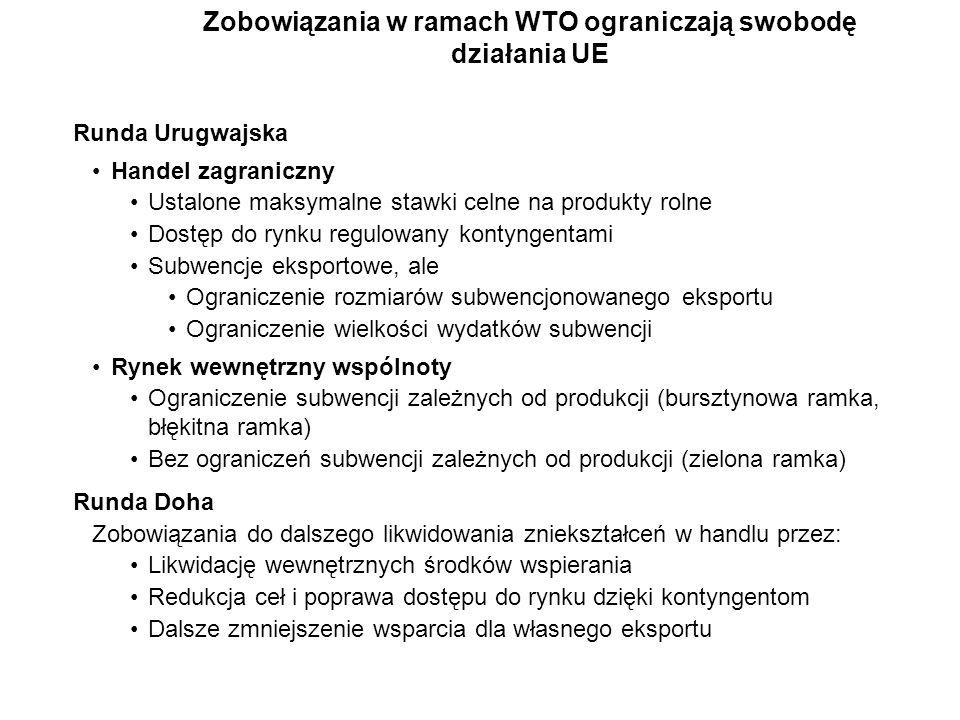 Rynek mleka Rynek mięsa Zboża / Rzepak / Oleiste Cukier Owoce i warzywa Struktura