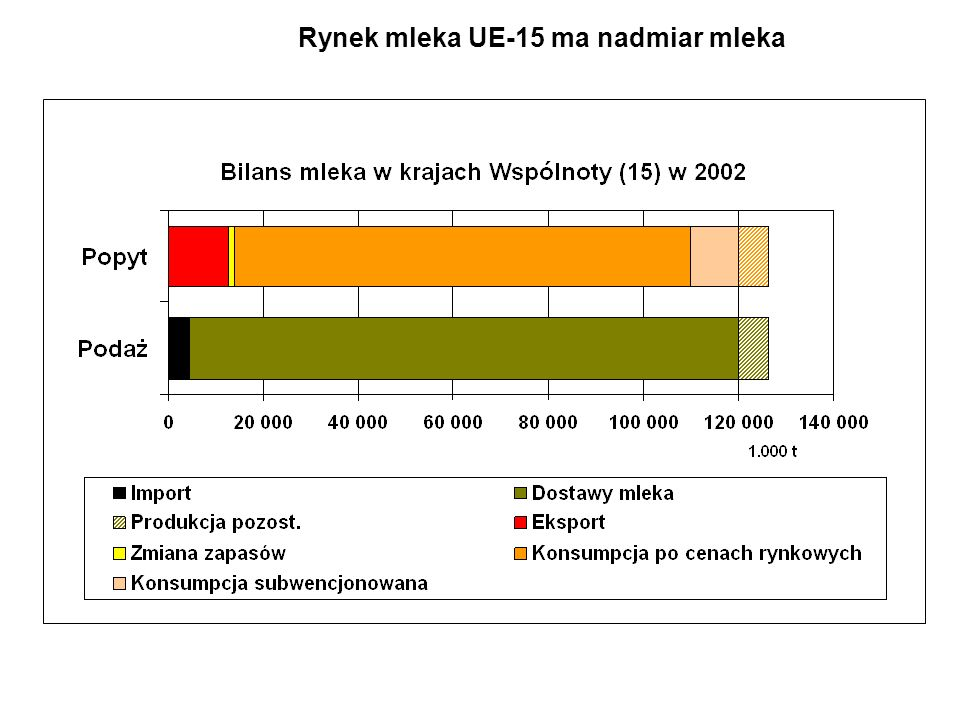 Rynek wewnętrzny Wsparcie cenowe dla masła i odtłuszczonego mleka w proszku Postanowienia dotyczące kwotowania Od 2004 Obniżenie państwowego wsparcia dla cen mleka 15 % dla odtłuszczonego mleka w proszku (2004-2006) 25 % dla masła (2004-2007) Zmniejszenie pomocy dla produkcji mleka o około 7,3 centów/kg wskutek ograniczenia wsparcia cenowego dla masła i odtłuszczonego mleka w proszku Wyrównanie około 50% utraconego dochodu przez dopłaty bezpośrednie Podniesienie kwot referencyjnych (1 %) Wsparcie cen mleka jest związane z działaniami na rzecz ograniczenia produkcji