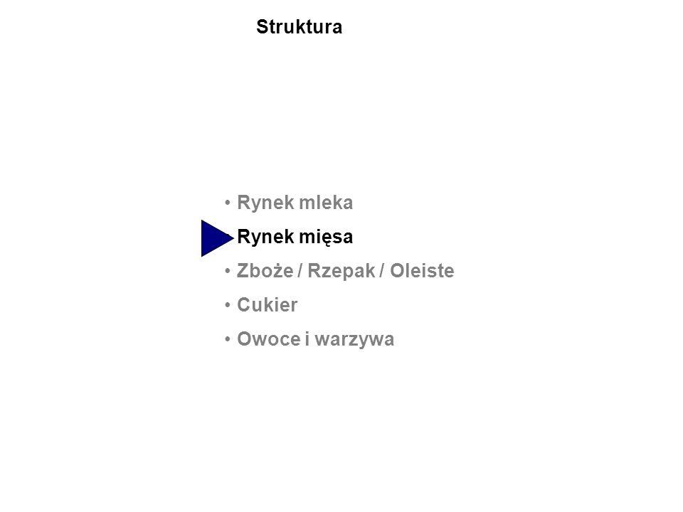 Rynek mleka Rynek mięsa Zboże / Rzepak / Oleiste Cukier Owoce i warzywa Struktura