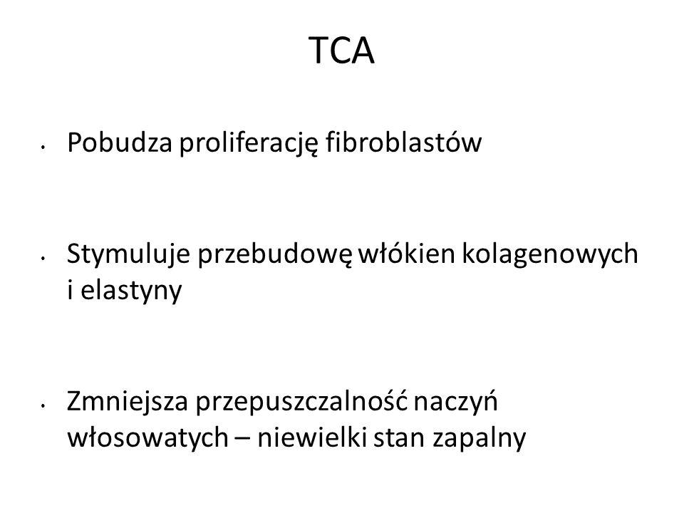 TCA Pobudza proliferację fibroblastów Stymuluje przebudowę włókien kolagenowych i elastyny Zmniejsza przepuszczalność naczyń włosowatych – niewielki s