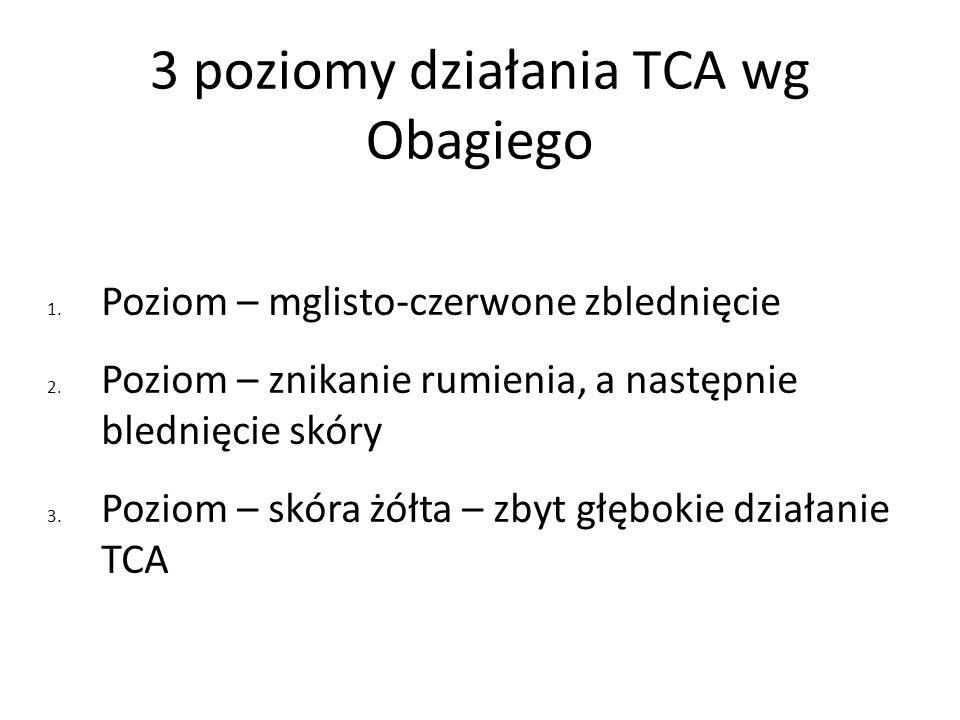 3 poziomy działania TCA wg Obagiego 1. Poziom – mglisto-czerwone zblednięcie 2. Poziom – znikanie rumienia, a następnie blednięcie skóry 3. Poziom – s